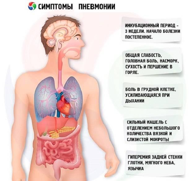 Лечение пневмонии у детей: сколько длится, схема, рекомендации специалистов