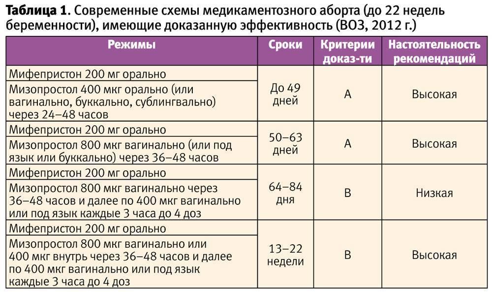Метипред при планировании беременности. для чего во время беременности назначают метипред: до какого срока нужно принимать препарат?