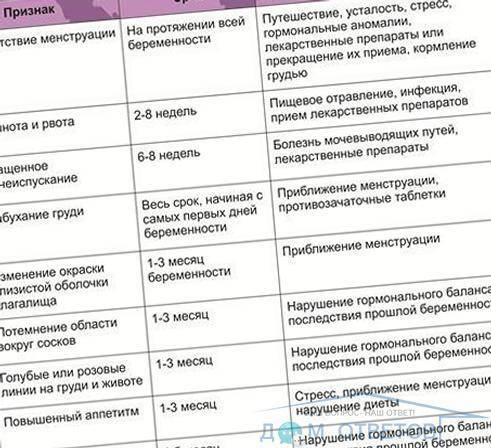 Беременность после приема антибиотиков: ???? вопросы гинекологии и советы по лечению