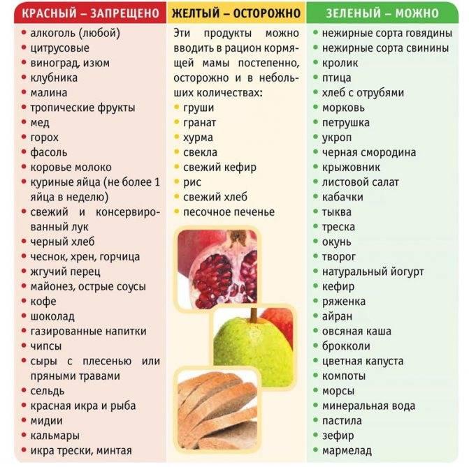 Продукты, вызывающие колики, газообразование у грудничка: диета для кормящих мам