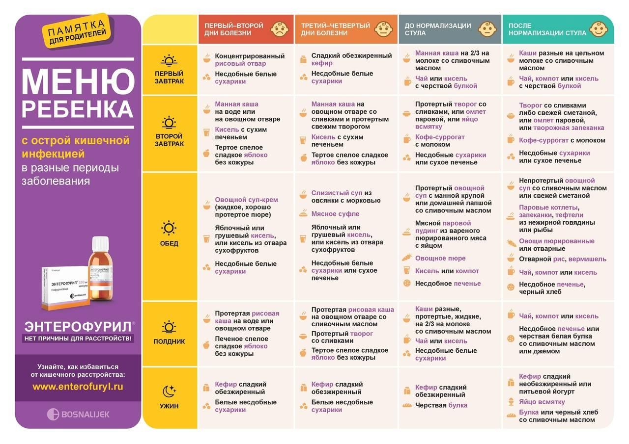 Диета при кишечной инфекции у детей - меню: рецепты и принципы питания