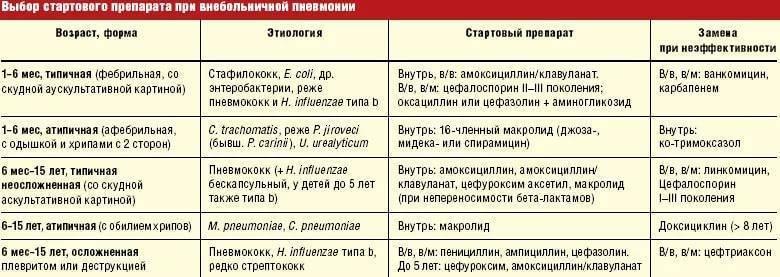 Выбираем правильные антибиотики при бронхите