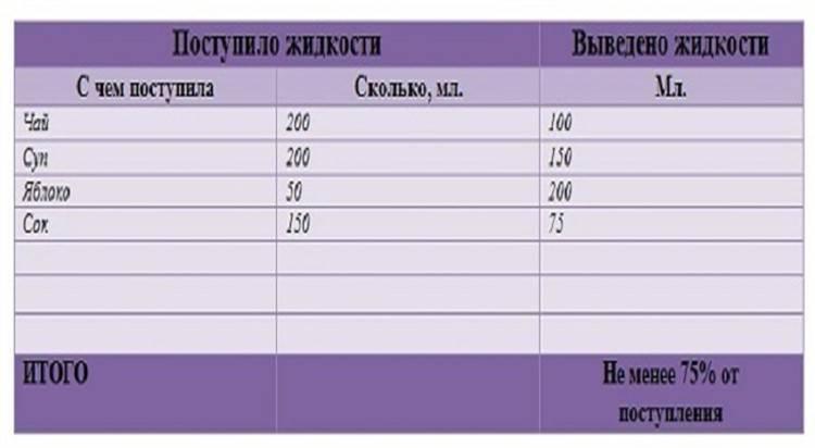 Суточный диурез при беременности норма таблица пример