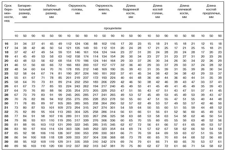 БПР плода по неделям беременности: норма бипариентального размера головы и других показателей на УЗИ