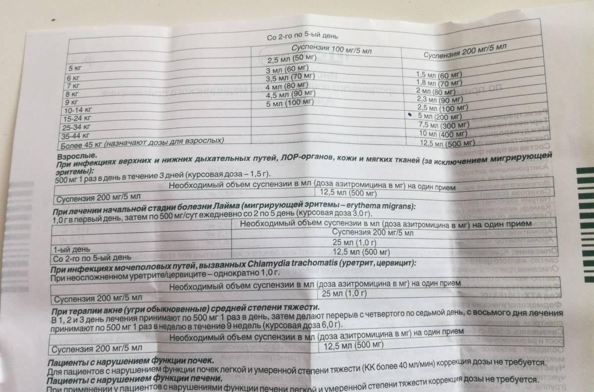 Азитромицин для детей: инструкция по применению, как давать суспензию 250 мг