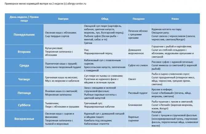 Диета при аллергии у детей: меню, на один день, на неделю, комаровский, на гв, таблица