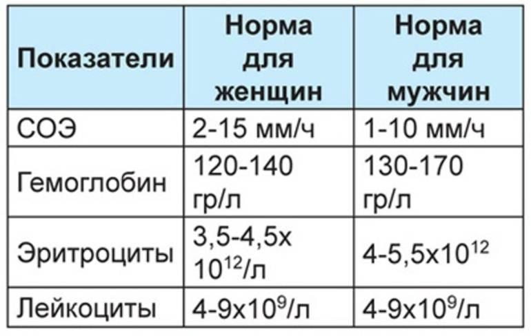Причины повышения и понижения уровня соэ в крови ребёнка: что это такое, что делать при отклонении показателя, норма у детей по возрасту с таблицей