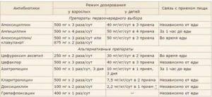Суспензии антибиотиков для детей список - wikidiagnoz.ru
