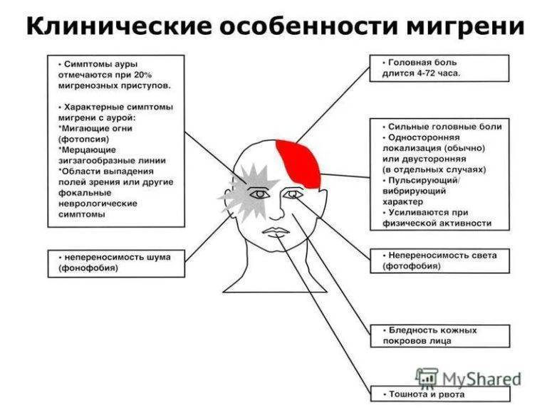 Мигрень у детей: чем опасна детская мигрень, причины, симптомы и лечение