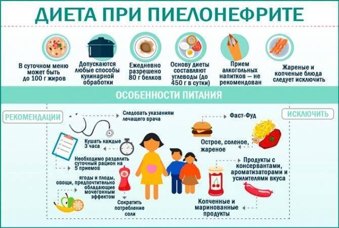 Пиелонефрит у детей: симптомы, лечение, диета