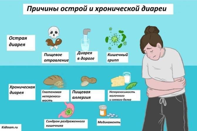 Понос при беременности: на ранних и поздних сроках, причины, симптомы, лечение, что делать, чем опасен, лекарство, отзывы