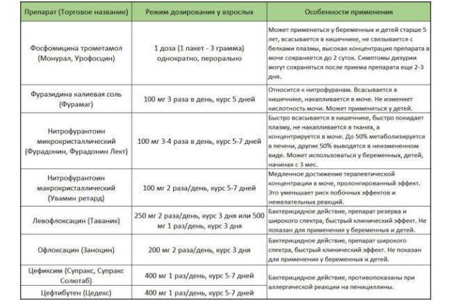 Цистит у детей: симптомы и лечение от 2-3 лет в домашних условиях (таблетки, антибиотики)