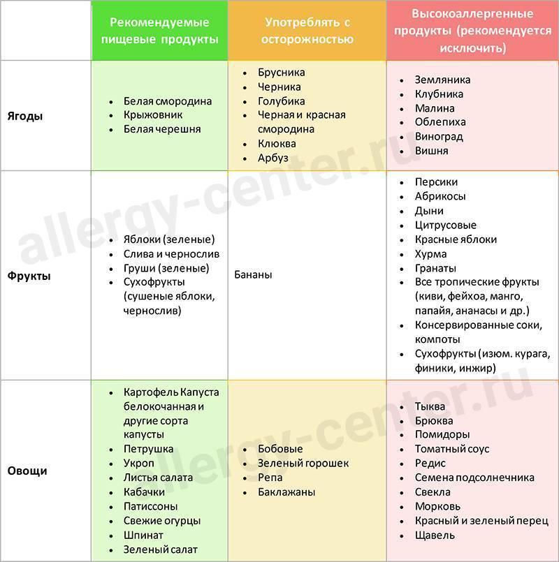 Диета при аллергическом дерматите у взрослых: что можно есть из продуктов питания?