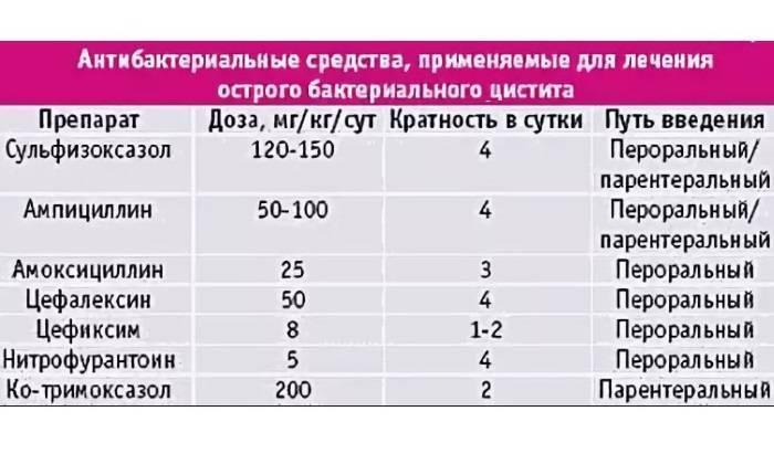 Лучшие антибиотики быстрого действия при цистите у женщин