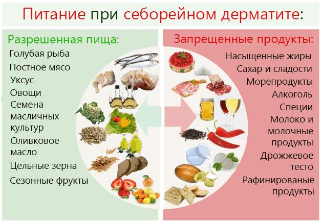Диета при дерматите   меню и рецепты диеты при дерматите   компетентно о здоровье на ilive