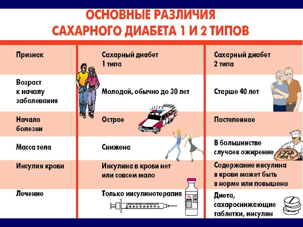 Сахарный диабет 1 типа: симптомы и методы лечения, фото