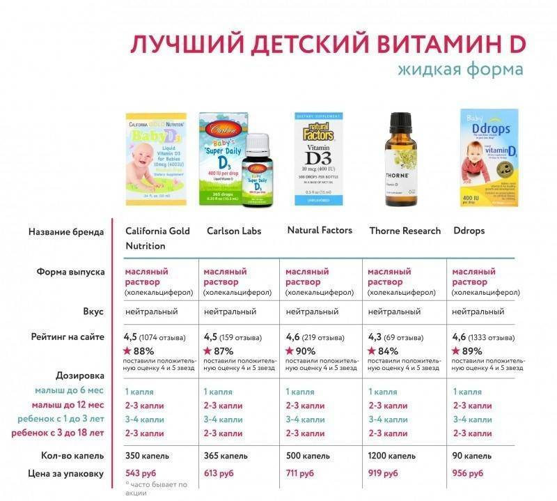 Витамины для детей с 1 года: что ребенку необходимо получать