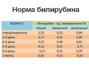 Таблица норм билирубина у новорожденных