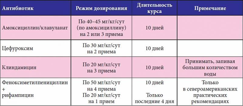 Антибиотики при ангине у детей: список с названиями в сутпензии и таблетках