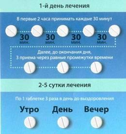 Таблетки эргоферон — инструкция по применению, аналоги дешевле и отзывы для детей