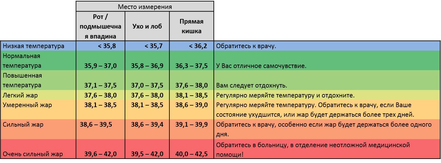 Сколько держится температура при стоматите у ребёнка