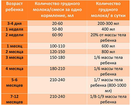 Сколько должен съедать ребенок в 3 месяца ?: смеси и грудного молока (таблица)