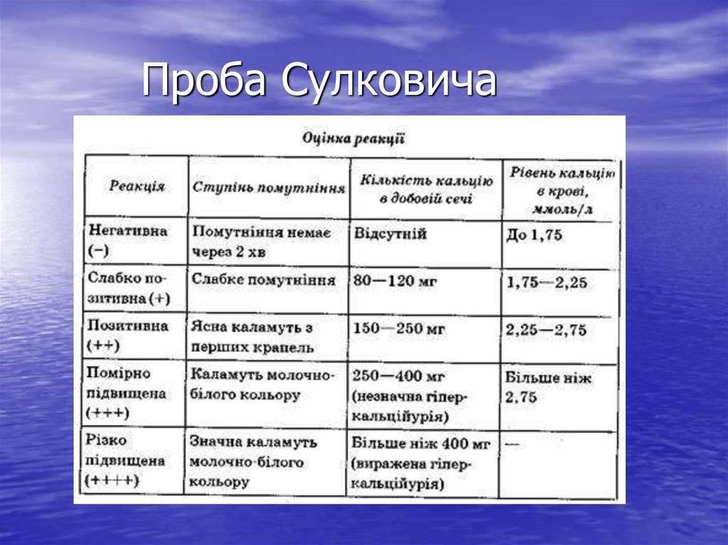 Анализ мочи по сулковичу (проба сулковича): расшифровка результатов, подготовка, как собрать