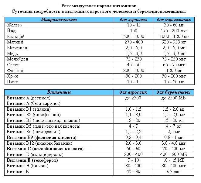 Здоровый рацион беременной. витамины в продуктах питания |  первый семейный портал казахстана - pandaland