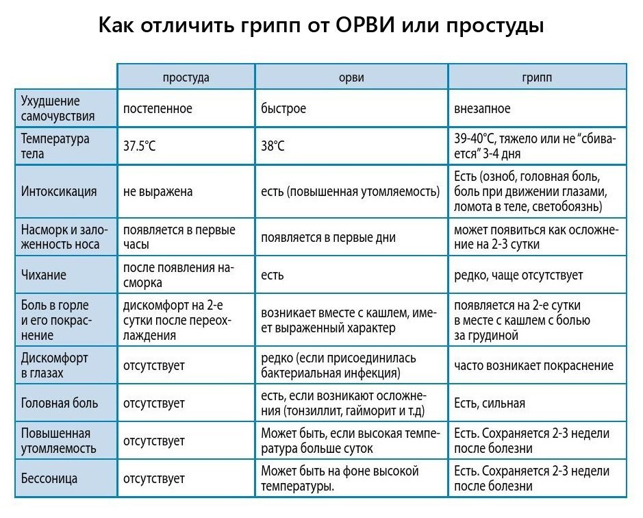 Особенности орви у детей: все возможные причины и способы лечения