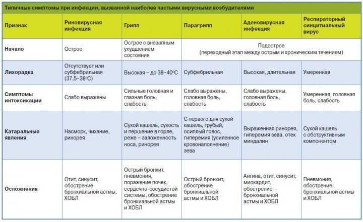 Диета при мононуклеозе у детей: особенности питания во время и после инфекционной болезни