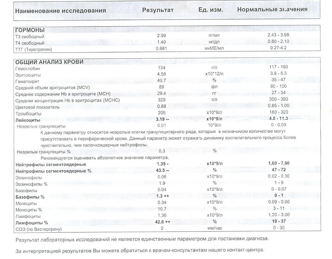 Почему лимфоциты повышены у ребенка: причины, мнение комаровского
