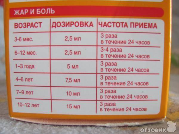 Твои-отзывы.ru - «нурофен» - для детей (сироп): инструкция по применению, цена в аптеках, аналоги