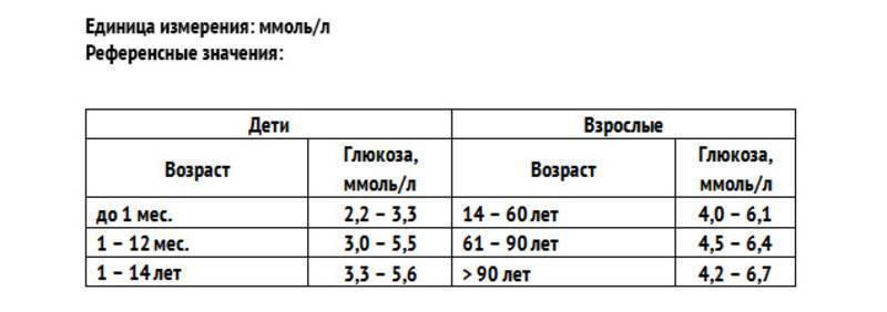 Норма сахара в крови у детей: таблица по возрасту