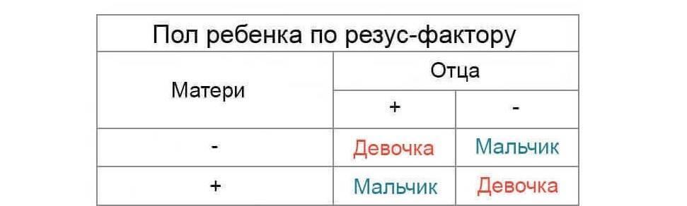 Как рассчитать пол ребенка по таблице? таблица планирования и определения пола ребенка