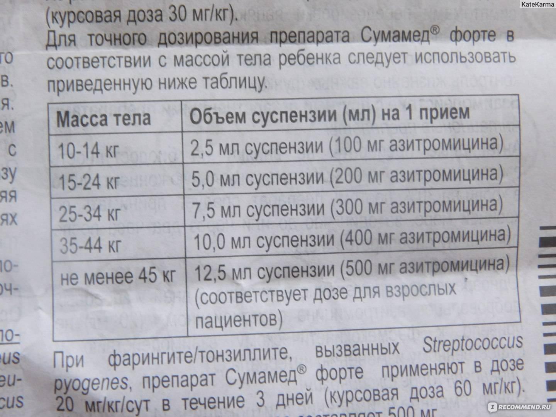 Азитромицин для детей: инструкция по применению, 250 мг, суспензия, отзывы
