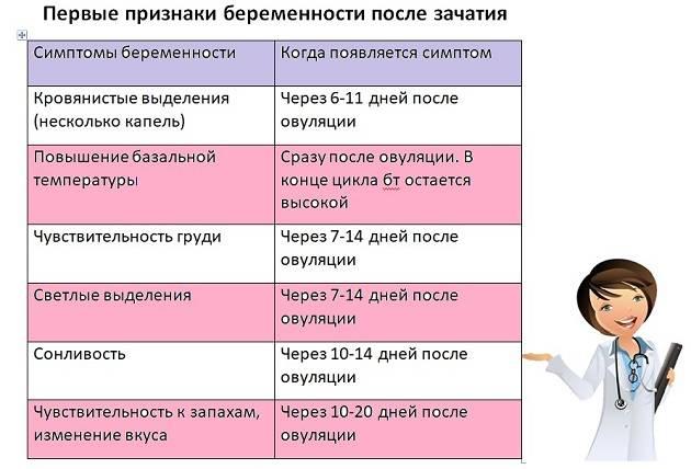 Выделения при беременности на ранних сроках до задержки (12 фото): какие должны быть выделения и что означают коричневые и белые выделения до месячных