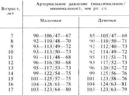 Норма артериального давления для детей: таблица по возрасту, с рождения до 12 лет