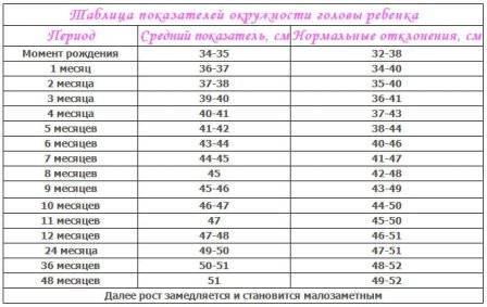 Размер головы ребенка по возрасту по месяцам — нормы окружности и объема в таблице