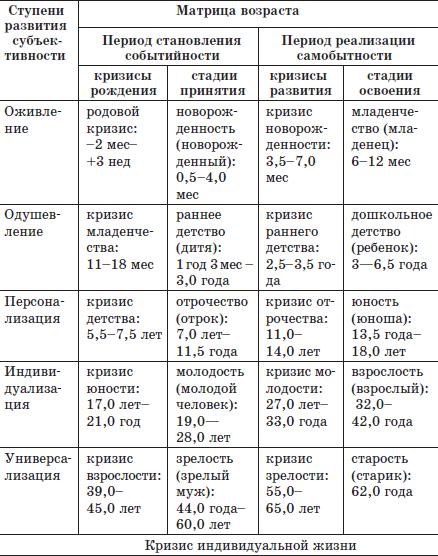Скачок роста по дате рождения. календарь возрастных кризисов ребенка по неделям, месяцам и годам: скачки и фазы развития в детском возрасте