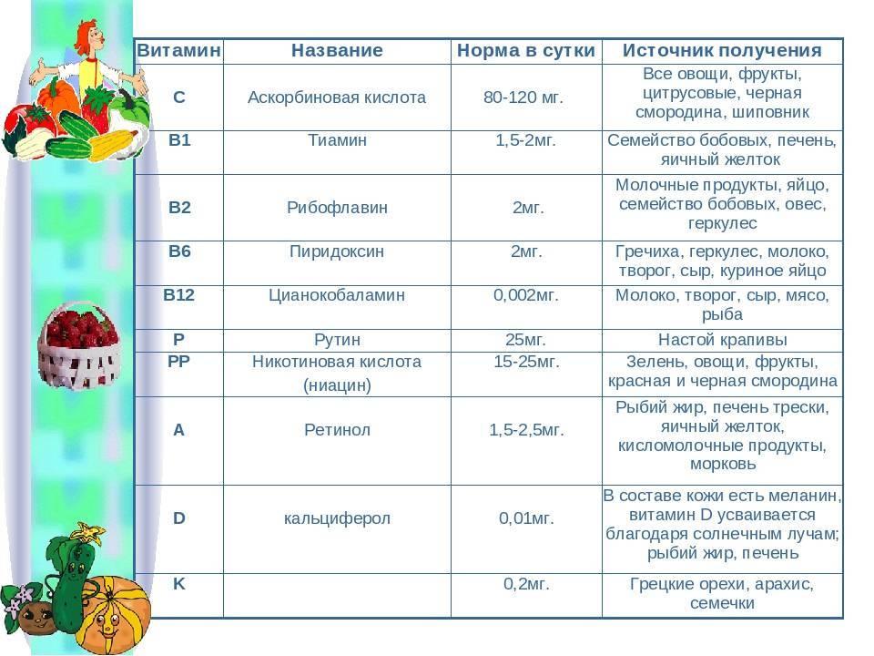 Суточная доза аскорбиновой кислоты для ребенка. применение аскорбиновой кислоты в детском возрасте