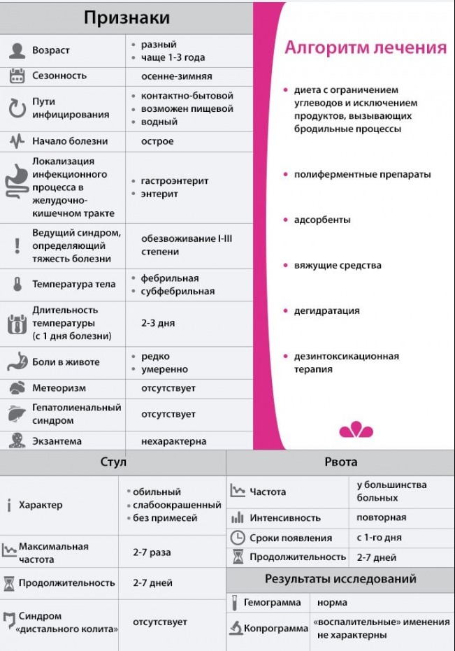 Ротавирусная инфекция у детей: виды, причины возникновения, симптомы, диагностика, лечение и профилактика + фото