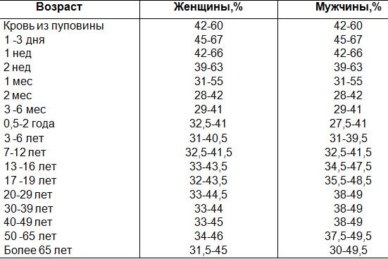 Норма соэ в крови у детей по возрасту, таблица