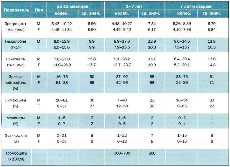 Таблица норм лимфоцитов в крови у ребенка по возрасту