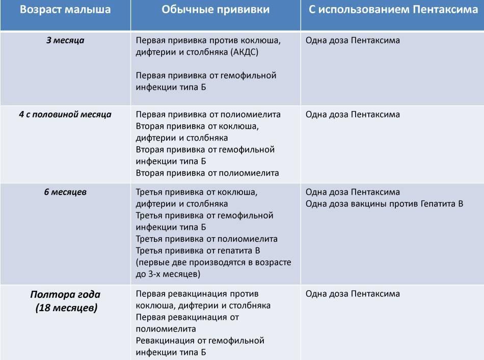Вакцина пентаксим на страже детского здоровья! | детский клинико диагностический центр в домодедово