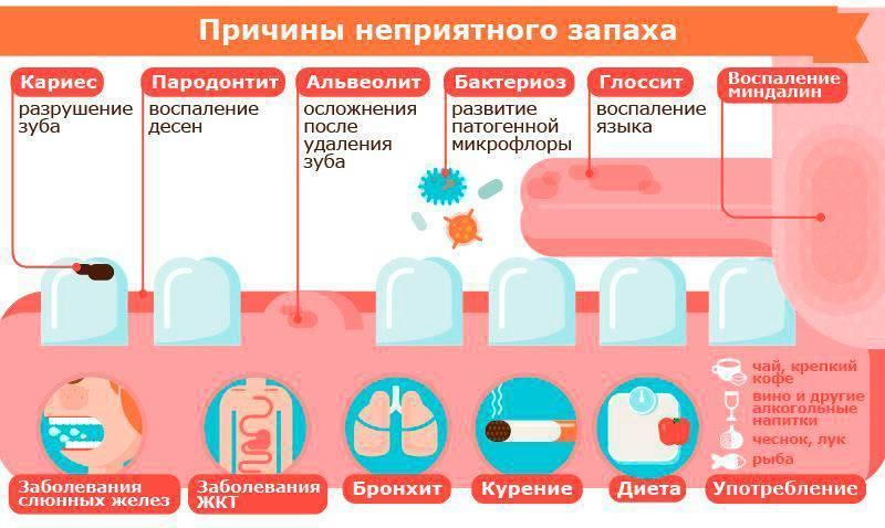Запах ацетона у грудничка: ???? частые вопросы про беременность и ответы на них