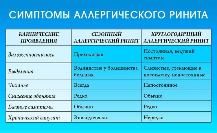 Аллергический ринит (насморк) у детей: симптомы, признаки и лечение / mama66.ru