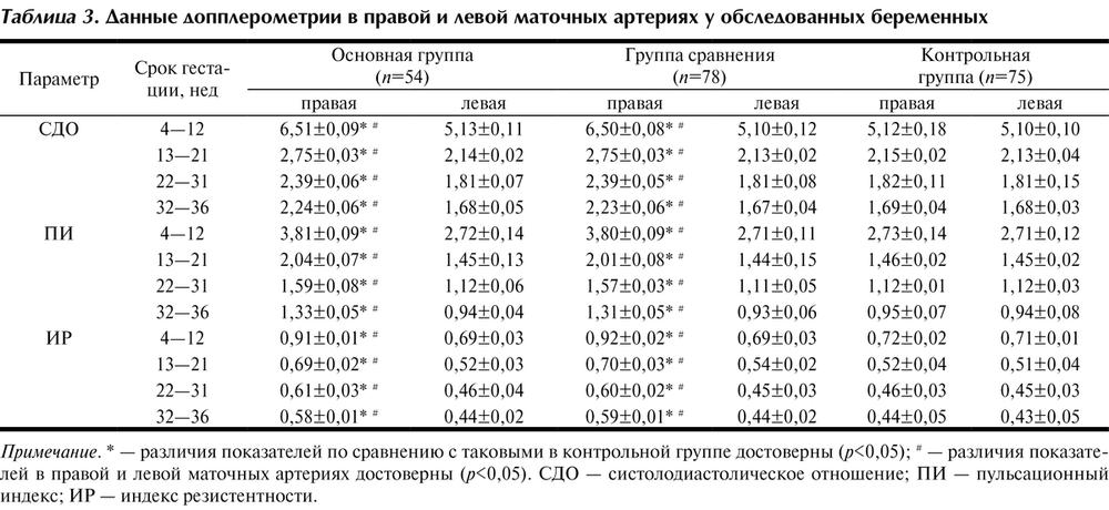 Допплерометрия для беременных показатели норма 31 неделя беременности