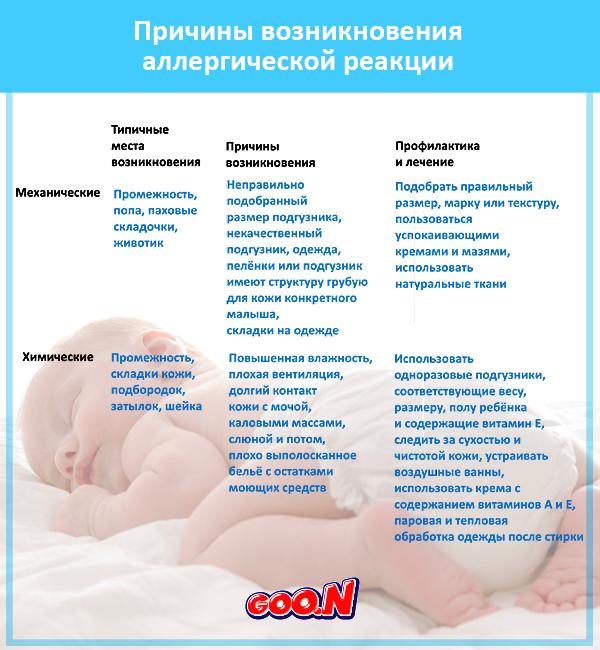 Аллергия на памперсы и подгузники