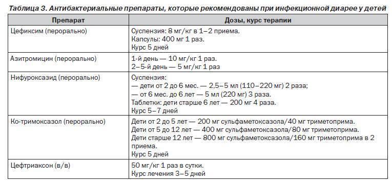 Цефазолин: инструкция по применению, состав, аналоги, отзывы и цена