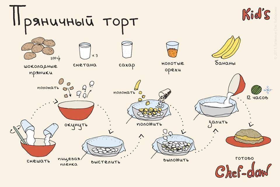 Какие блюда ребенок может приготовить самостоятельно